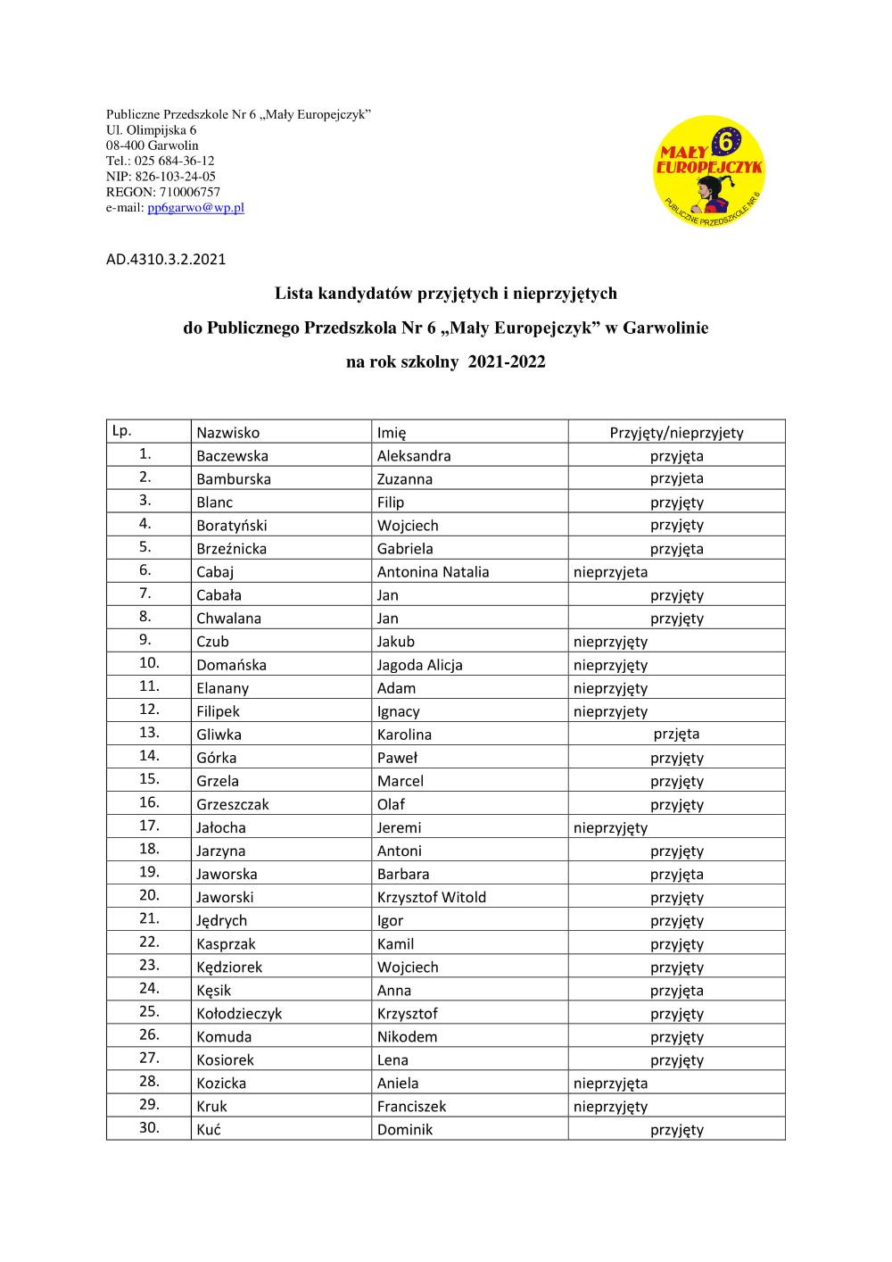 Lista dzieci przyjętych i nieprzyjetycg do PP6